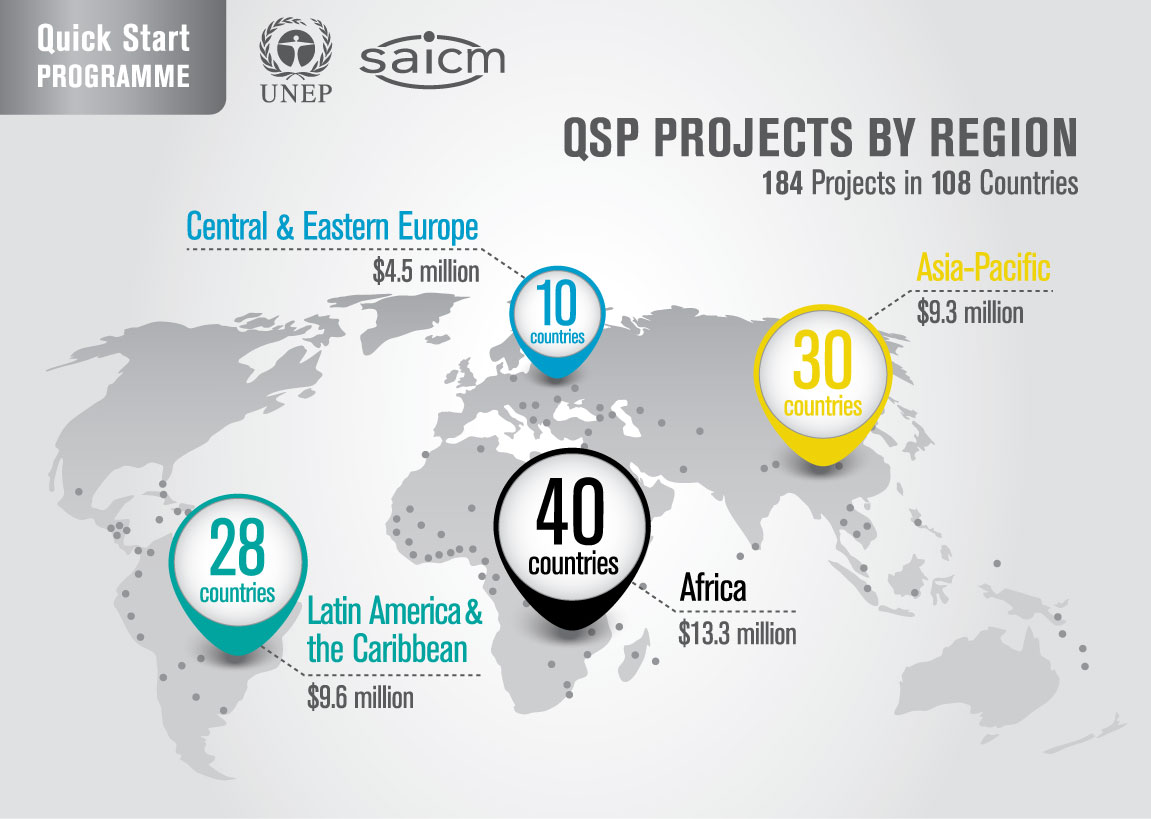 QSP projects regional distribution